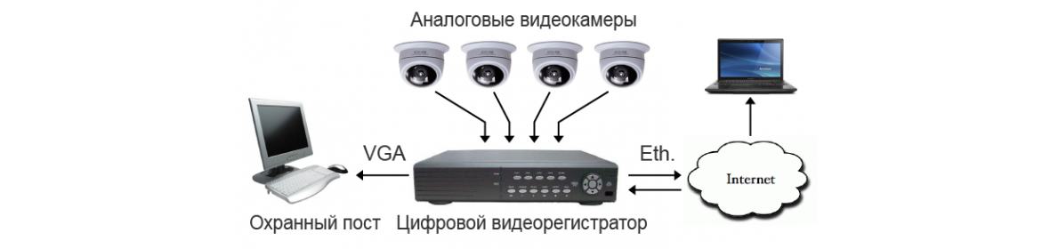 Аналоговые камеры и регистраторы